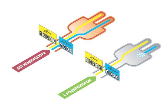 Устройства компенсации реактивной мощности УКРМ